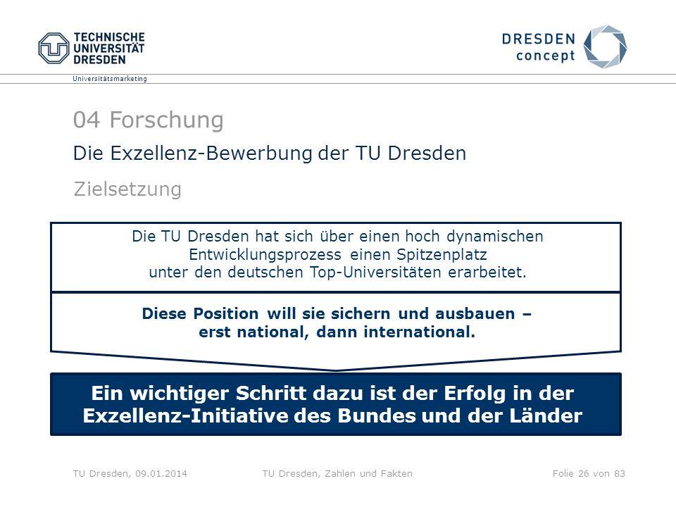 Universitätsmarketing TU Dresden, 09.01.2014TU Dresden, Zahlen und FaktenFolie 26 von 83 Die Exzellenz-Bewerbung der TU Dresden ca. 0,7 Mrd. ca. 1,5 M