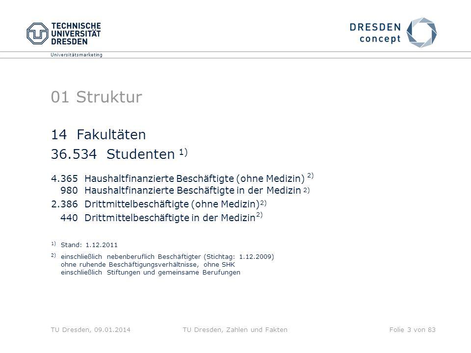 Universitätsmarketing TU Dresden, 09.01.2014TU Dresden, Zahlen und FaktenFolie 3 von 83 01 Struktur 4.365 Haushaltfinanzierte Beschäftigte (ohne Mediz