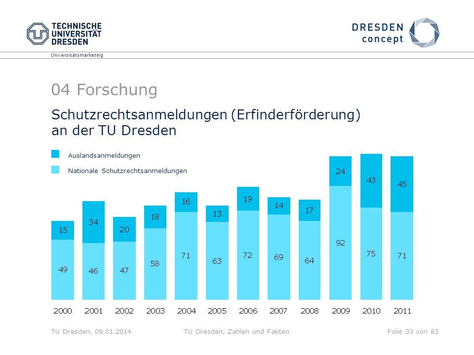 Universitätsmarketing TU Dresden, 09.01.2014TU Dresden, Zahlen und FaktenFolie 33 von 83 04 Forschung Schutzrechtsanmeldungen (Erfinderförderung) an d