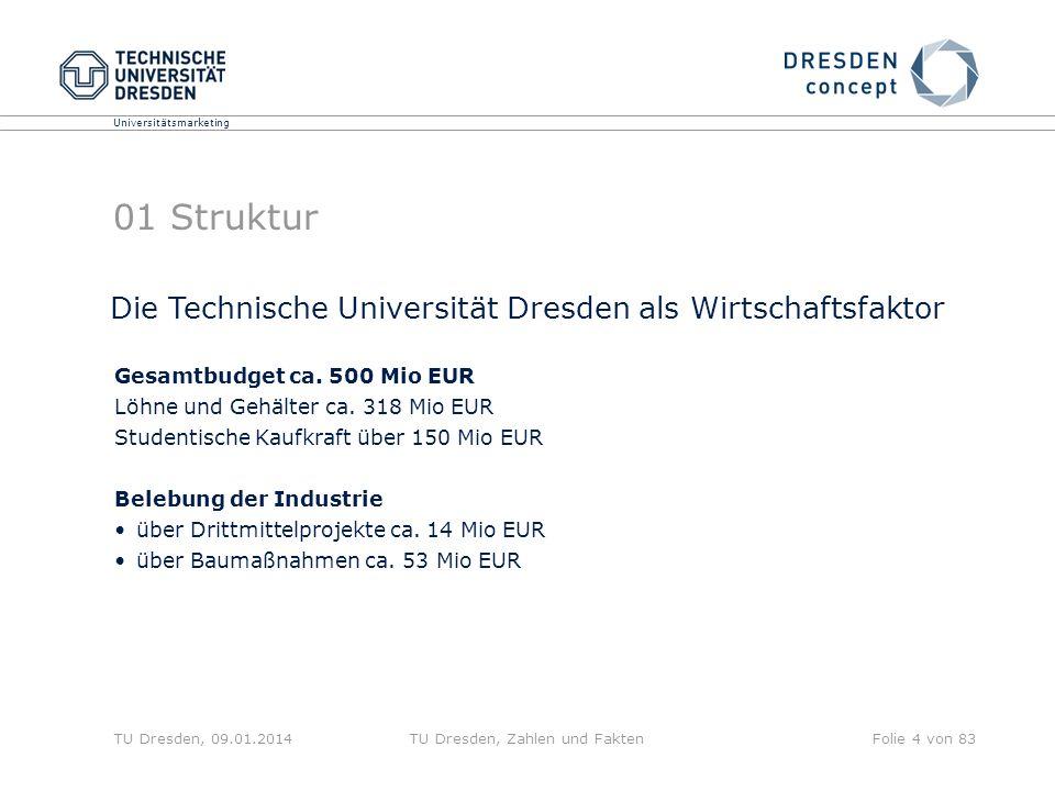 Universitätsmarketing TU Dresden, 09.01.2014TU Dresden, Zahlen und FaktenFolie 4 von 83 01 Struktur Gesamtbudget ca. 500 Mio EUR Löhne und Gehälter ca
