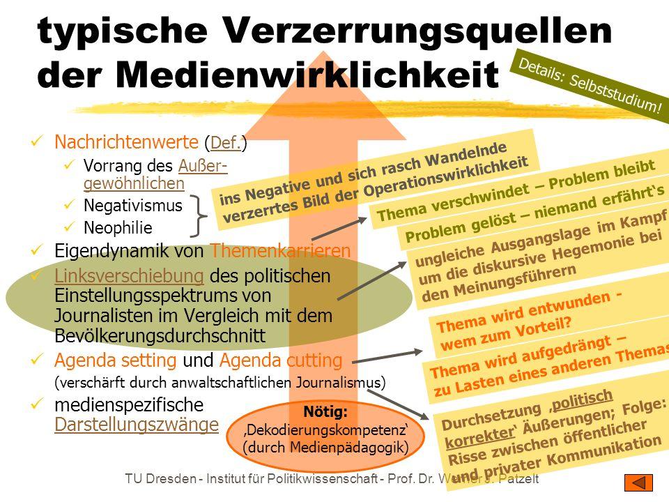 TU Dresden - Institut für Politikwissenschaft - Prof. Dr. Werner J. Patzelt Entkoppelung von Realentwicklung einerseits und Nachrichtengebung sowie öf