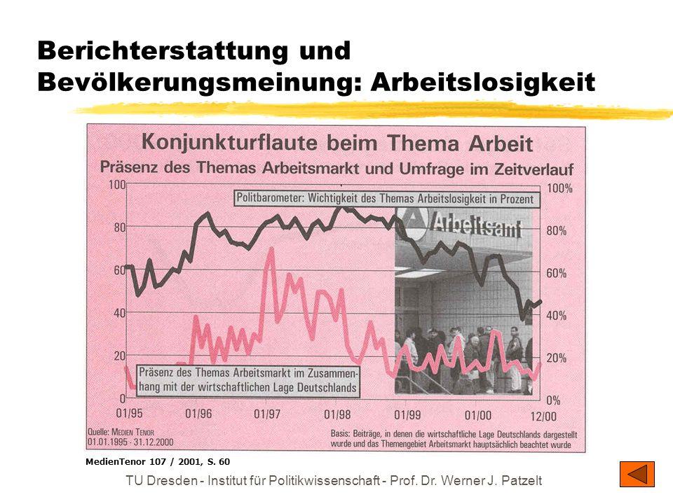 TU Dresden - Institut für Politikwissenschaft - Prof. Dr. Werner J. Patzelt Effekte der Formung öffentlicher Meinung durch Massenmedien Prägung der Wa