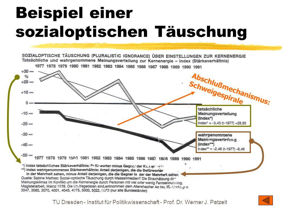 TU Dresden - Institut für Politikwissenschaft - Prof. Dr. Werner J. Patzelt Prägung politischer Bewertungen durch Massenmedien: Gerhard Schröder Medie