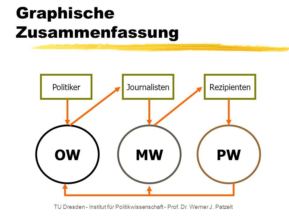 TU Dresden - Institut für Politikwissenschaft - Prof. Dr. Werner J. Patzelt Medienmacht als Problem Medienmacht verzerrt den politischen Willensbildun