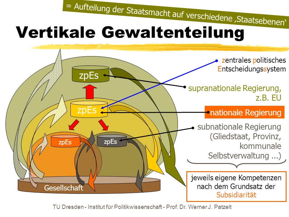 TU Dresden - Institut für Politikwissenschaft - Prof. Dr. Werner J. Patzelt Vertikale Gewaltenteilung Gesellschaft zpEs zentrales politisches Entschei