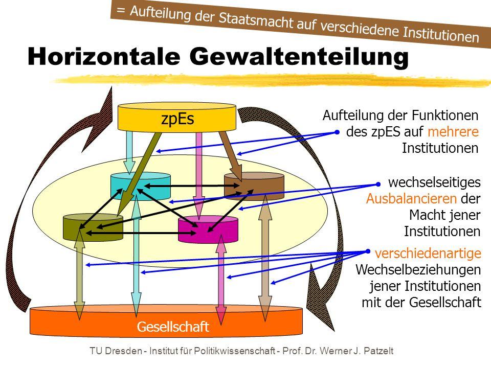 TU Dresden - Institut für Politikwissenschaft - Prof. Dr. Werner J. Patzelt Horizontale Gewaltenteilung Gesellschaft Aufteilung der Funktionen des zpE