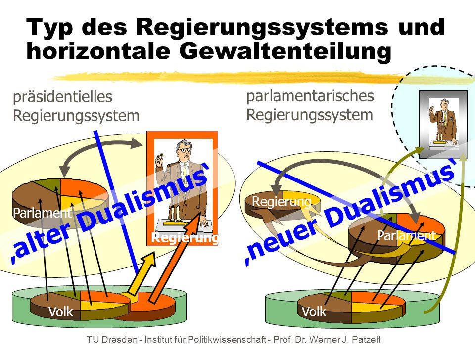 TU Dresden - Institut für Politikwissenschaft - Prof. Dr. Werner J. Patzelt Typ des Regierungssystems und horizontale Gewaltenteilung präsidentielles