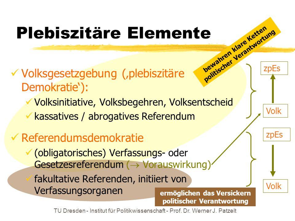 TU Dresden - Institut für Politikwissenschaft - Prof. Dr. Werner J. Patzelt Plebiszitäre Elemente Volk zpEs Volk zpEs Volksgesetzgebung (plebiszitäre
