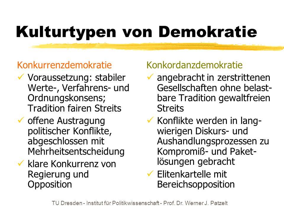 TU Dresden - Institut für Politikwissenschaft - Prof. Dr. Werner J. Patzelt Kulturtypen von Demokratie Konkurrenzdemokratie Voraussetzung: stabiler We