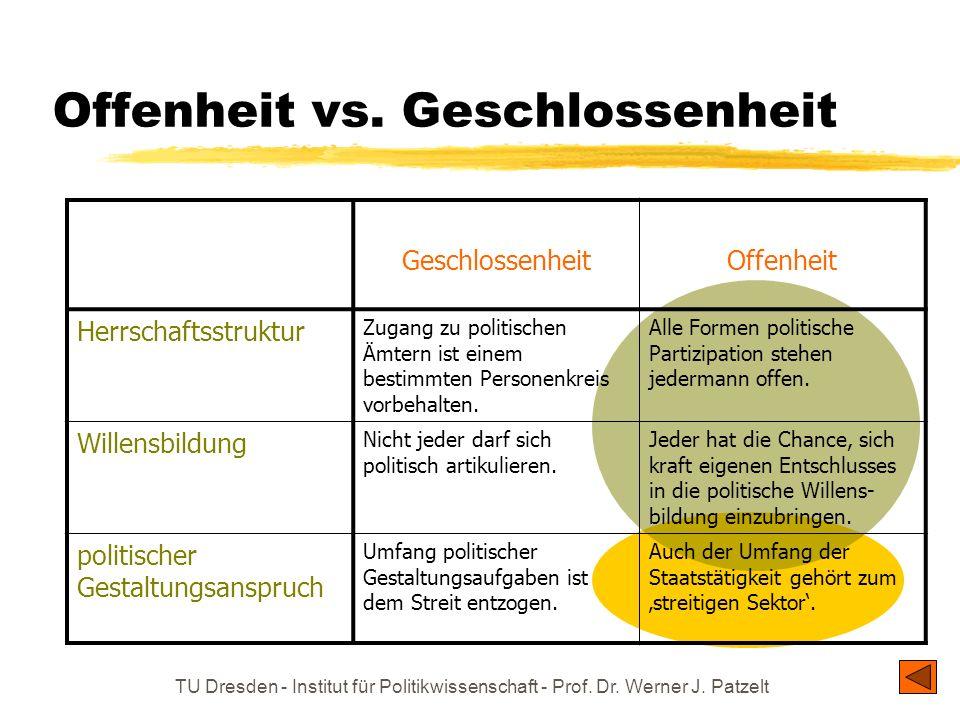 TU Dresden - Institut für Politikwissenschaft - Prof. Dr. Werner J. Patzelt Offenheit vs. Geschlossenheit GeschlossenheitOffenheit Herrschaftsstruktur