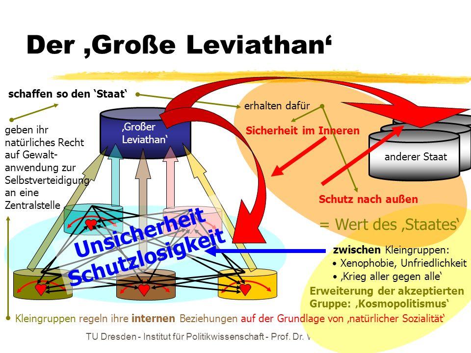 TU Dresden - Institut für Politikwissenschaft - Prof. Dr. Werner J. Patzelt Der Große Leviathan Kleingruppenregeln ihre internen Beziehungen auf der G