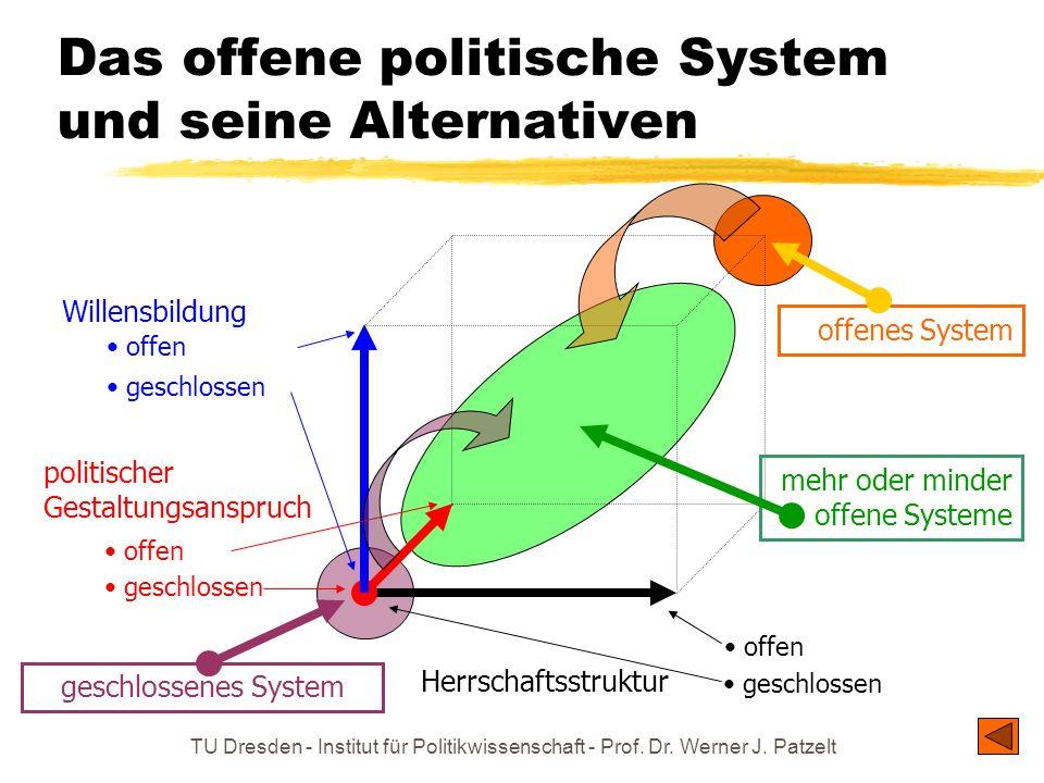 TU Dresden - Institut für Politikwissenschaft - Prof. Dr. Werner J. Patzelt Das offene politische System und seine Alternativen Herrschaftsstruktur Wi