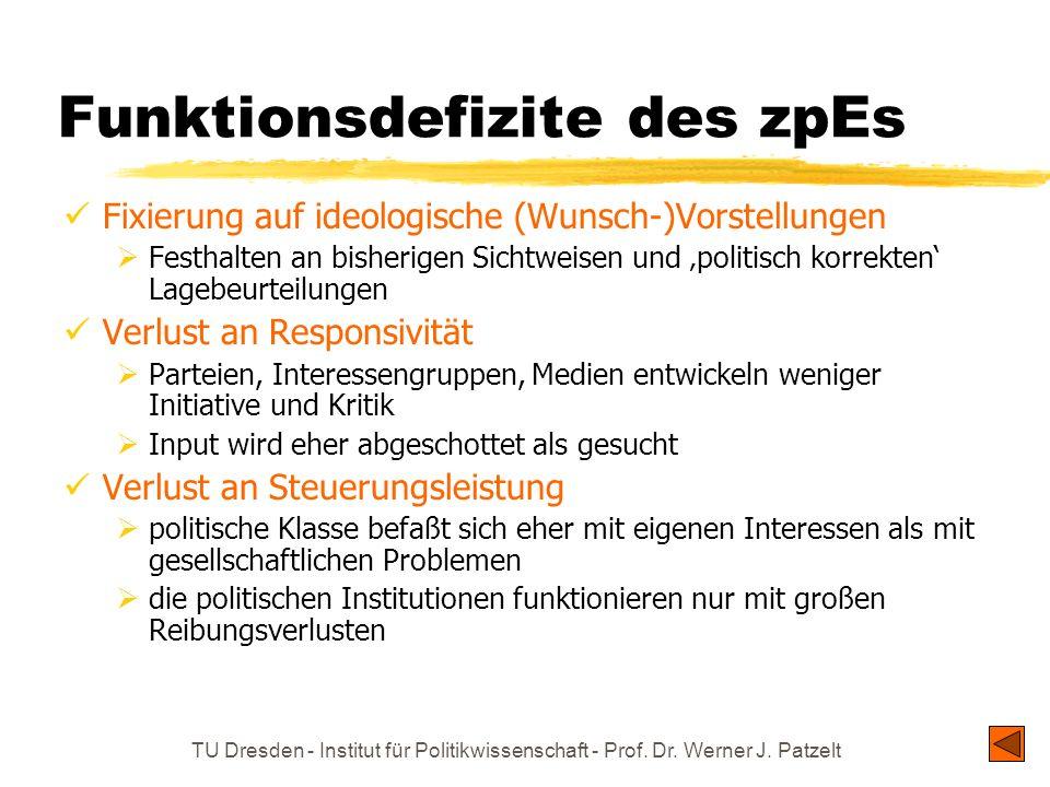 TU Dresden - Institut für Politikwissenschaft - Prof. Dr. Werner J. Patzelt Funktionsdefizite des zpEs Fixierung auf ideologische (Wunsch-)Vorstellung