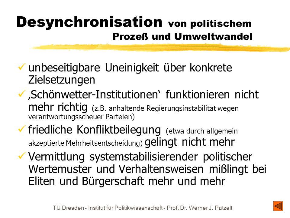 TU Dresden - Institut für Politikwissenschaft - Prof. Dr. Werner J. Patzelt Desynchronisation von politischem Prozeß und Umweltwandel unbeseitigbare U