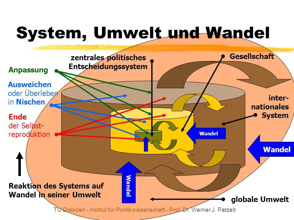 TU Dresden - Institut für Politikwissenschaft - Prof. Dr. Werner J. Patzelt System, Umwelt und Wandel Reaktion des Systems auf Wandel in seiner Umwelt