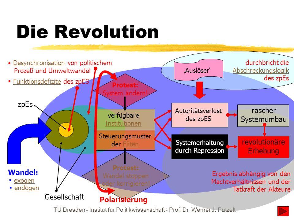 TU Dresden - Institut für Politikwissenschaft - Prof. Dr. Werner J. Patzelt Die Revolution Wandel: Desynchronisation von politischem Prozeß und Umwelt