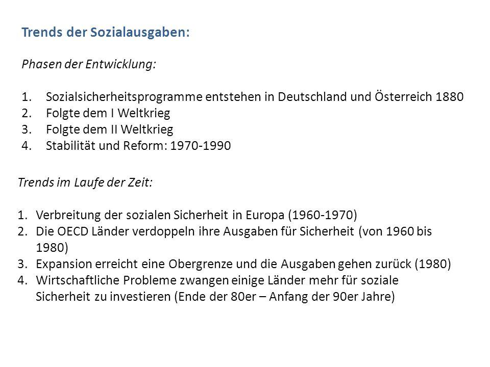 Trends der Sozialausgaben: Phasen der Entwicklung: 1.Sozialsicherheitsprogramme entstehen in Deutschland und Österreich 1880 2.Folgte dem I Weltkrieg