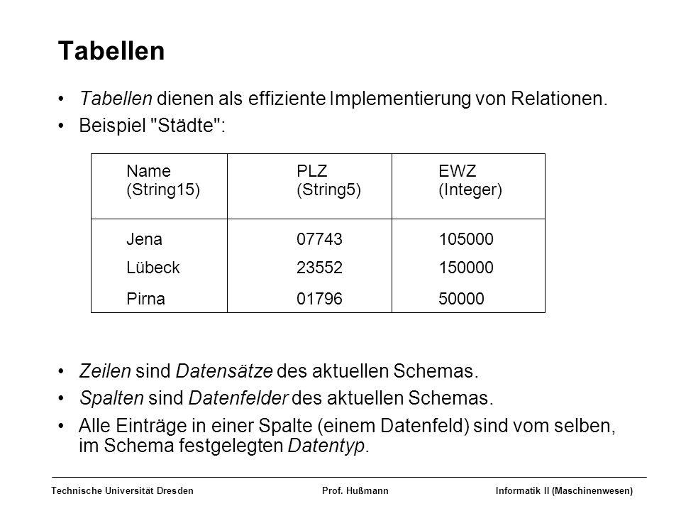 Technische Universität DresdenProf. HußmannInformatik II (Maschinenwesen) Tabellen Tabellen dienen als effiziente Implementierung von Relationen. Beis