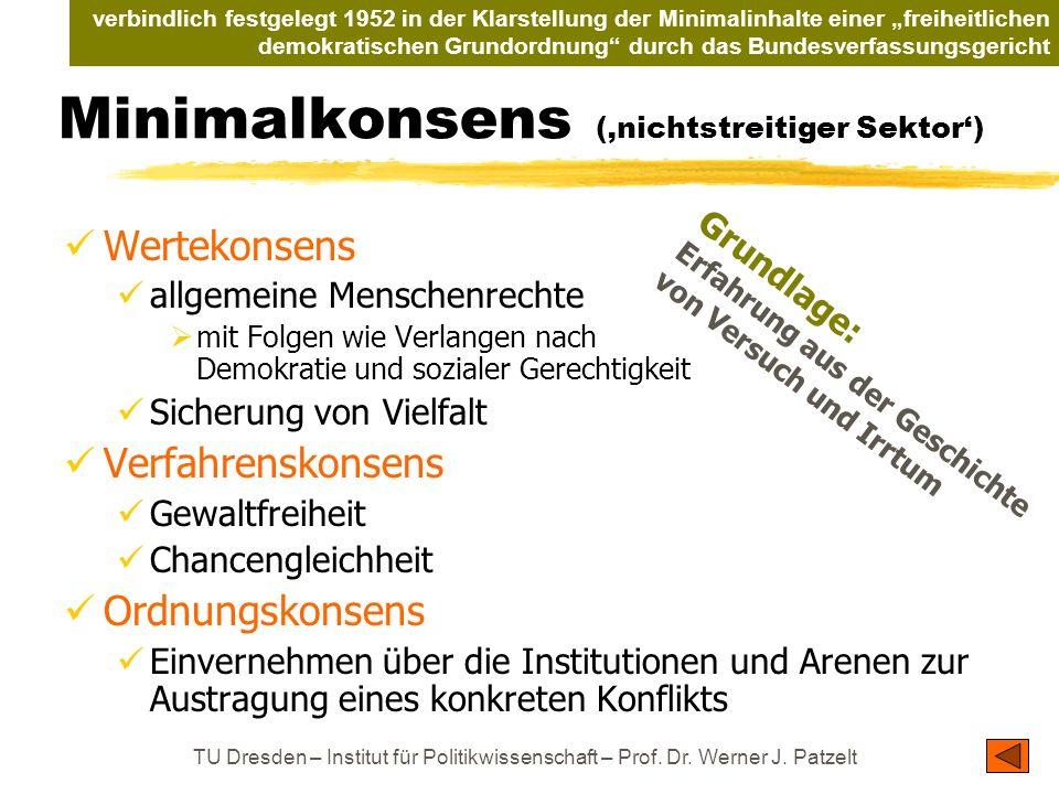 TU Dresden – Institut für Politikwissenschaft – Prof. Dr. Werner J. Patzelt Minimalkonsens (nichtstreitiger Sektor) Wertekonsens allgemeine Menschenre