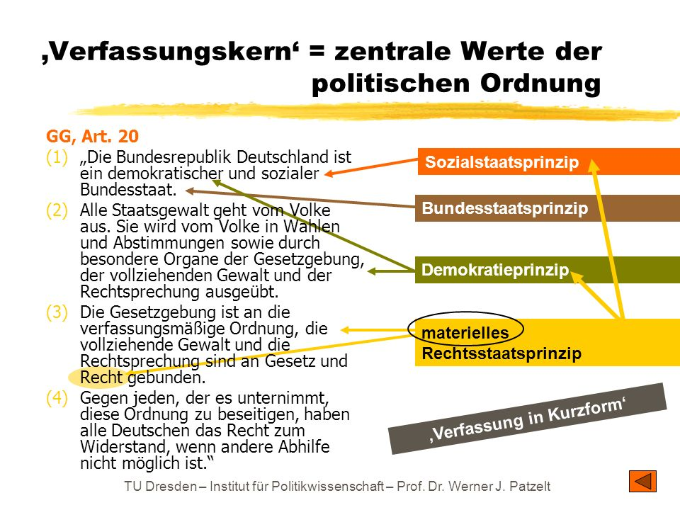 TU Dresden – Institut für Politikwissenschaft – Prof. Dr. Werner J. Patzelt Verfassungskern = zentrale Werte der politischen Ordnung Demokratieprinzip