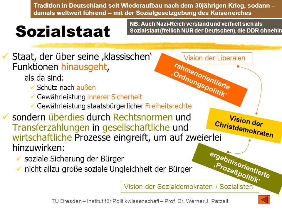 TU Dresden – Institut für Politikwissenschaft – Prof. Dr. Werner J. Patzelt Vision der Liberalen Vision der Sozialdemokraten / Sozialisten Sozialstaat