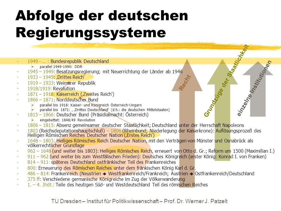 TU Dresden – Institut für Politikwissenschaft – Prof. Dr. Werner J. Patzelt Abfolge der deutschen Regierungssysteme Recht Grundzüge der Staatlichkeit