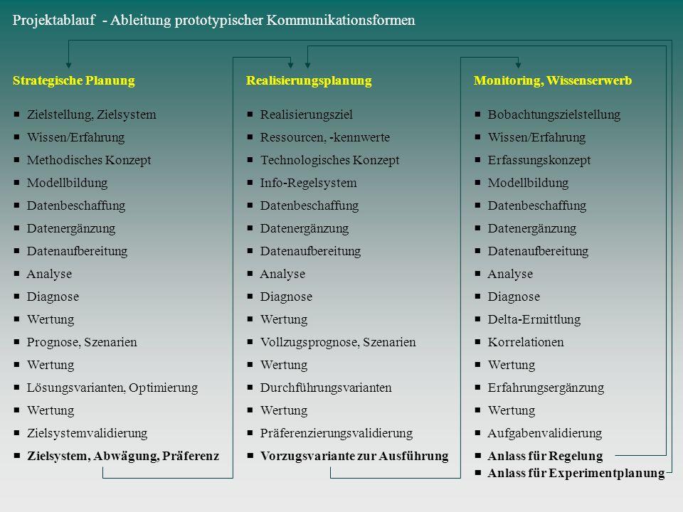 Projektablauf - Ableitung prototypischer Kommunikationsformen Strategische Planung Zielstellung, Zielsystem Wissen/Erfahrung Methodisches Konzept Mode