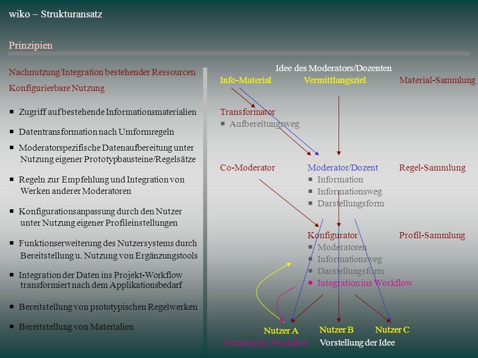 wiko – Strukturansatz Prinzipien Vermittlungsziel Idee des Moderators/Dozenten Vorstellung der Idee Nutzer A Nutzer BNutzer C Moderator/Dozent Informa