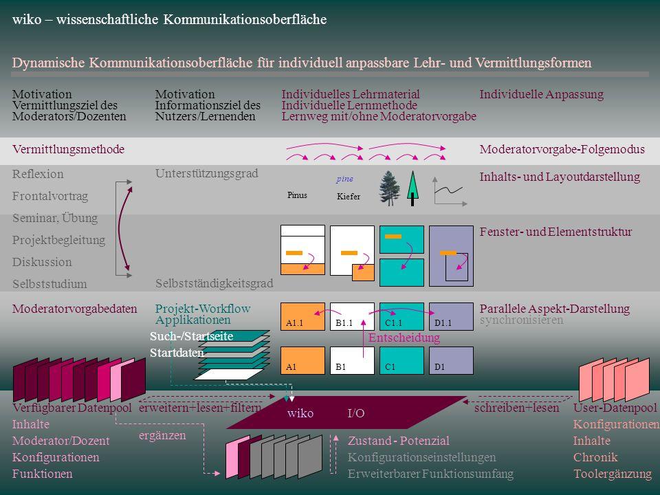 synchronisieren Parallele Aspekt-DarstellungwikoI/O wiko – wissenschaftliche Kommunikationsoberfläche Dynamische Kommunikationsoberfläche für individu