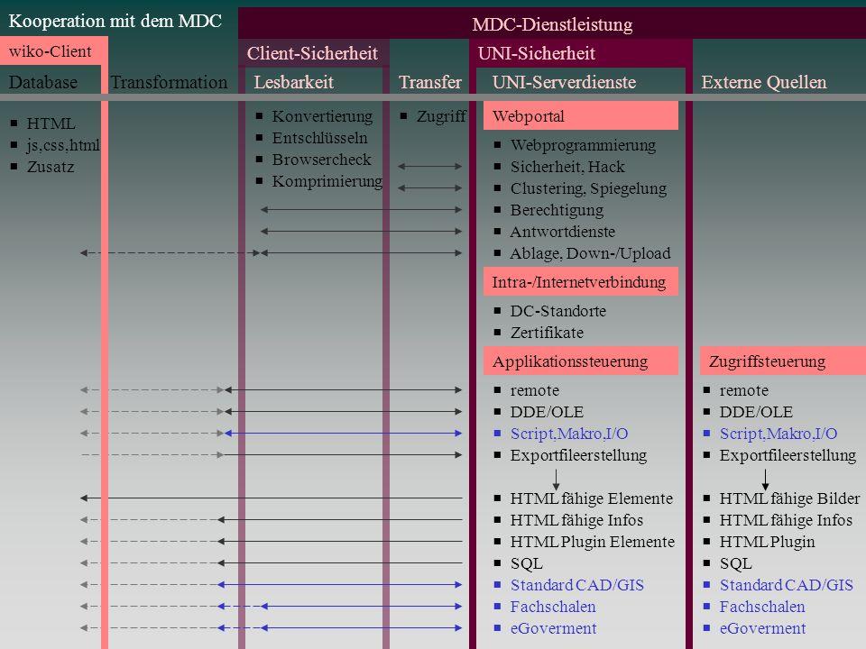 Kooperation mit dem MDC Intra-/Internetverbindung DC-Standorte Zertifikate Webportal Ablage, Down-/Upload Berechtigung Sicherheit, Hack Clustering, Sp