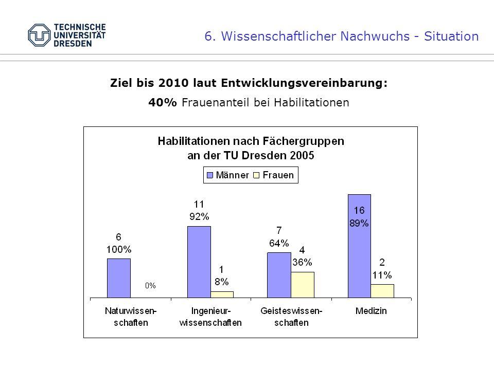6. Wissenschaftlicher Nachwuchs - Situation Ziel bis 2010 laut Entwicklungsvereinbarung: 40% Frauenanteil bei Habilitationen