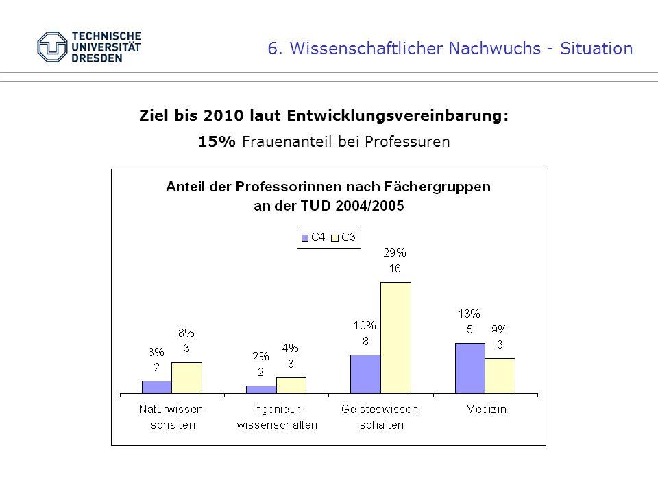 6. Wissenschaftlicher Nachwuchs - Situation Ziel bis 2010 laut Entwicklungsvereinbarung: 15% Frauenanteil bei Professuren