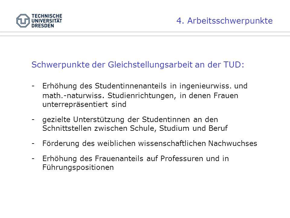 4. Arbeitsschwerpunkte Schwerpunkte der Gleichstellungsarbeit an der TUD: -Erhöhung des Studentinnenanteils in ingenieurwiss. und math.-naturwiss. Stu
