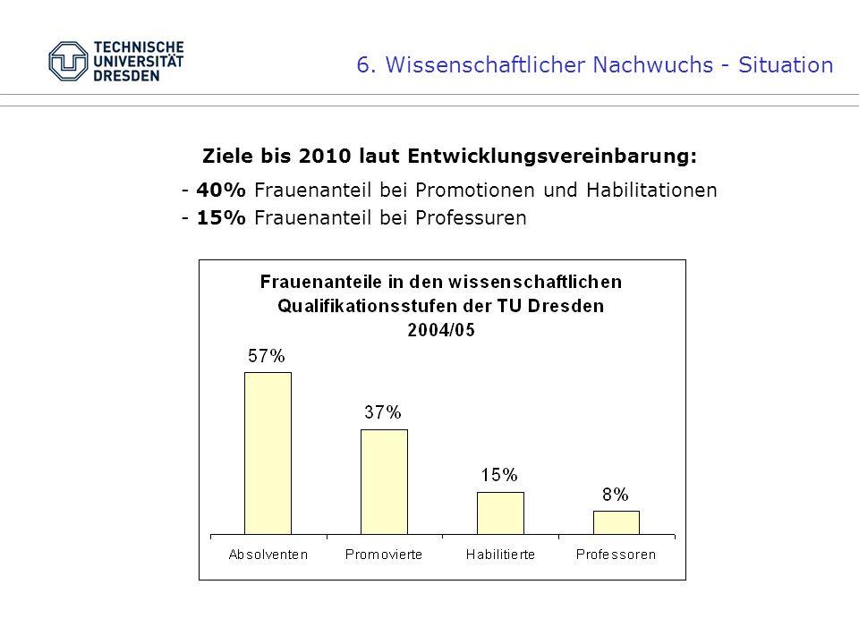 6. Wissenschaftlicher Nachwuchs - Situation Ziele bis 2010 laut Entwicklungsvereinbarung: - 40% Frauenanteil bei Promotionen und Habilitationen - 15%