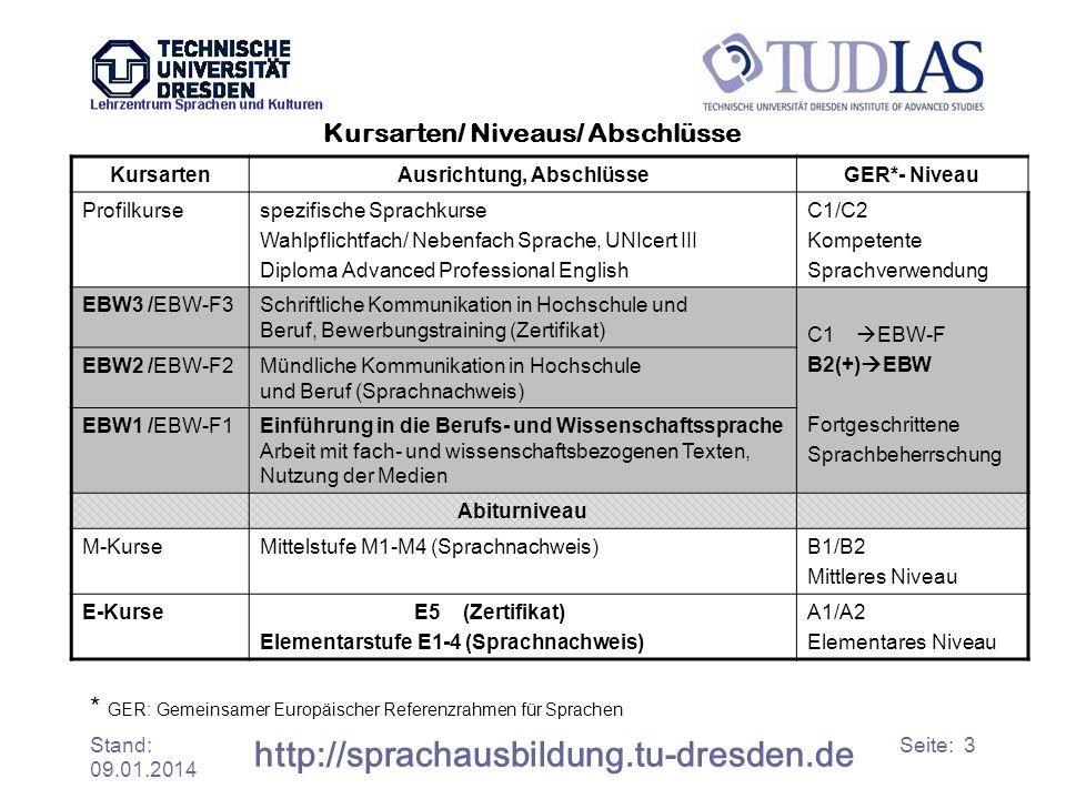 Stand: 09.01.2014 http://sprachausbildung.tu-dresden.de Seite: 3 Kursarten/ Niveaus/ Abschlüsse KursartenAusrichtung, AbschlüsseGER*- Niveau Profilkur