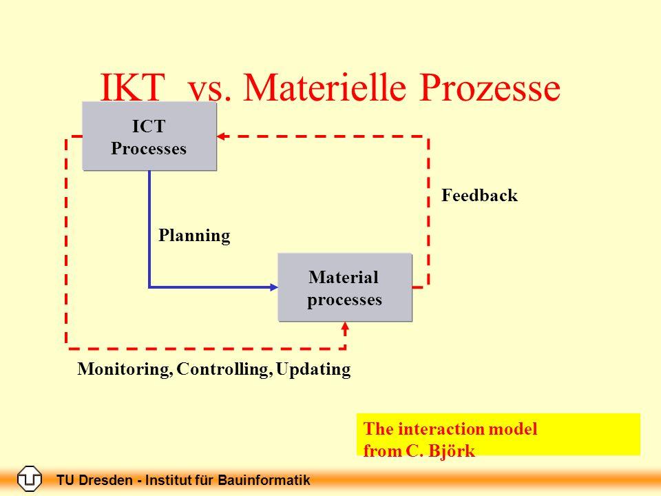 TU Dresden - Institut für Bauinformatik IKT vs. Materielle Prozesse ICT Processes Material processes Planning Feedback Monitoring, Controlling, Updati