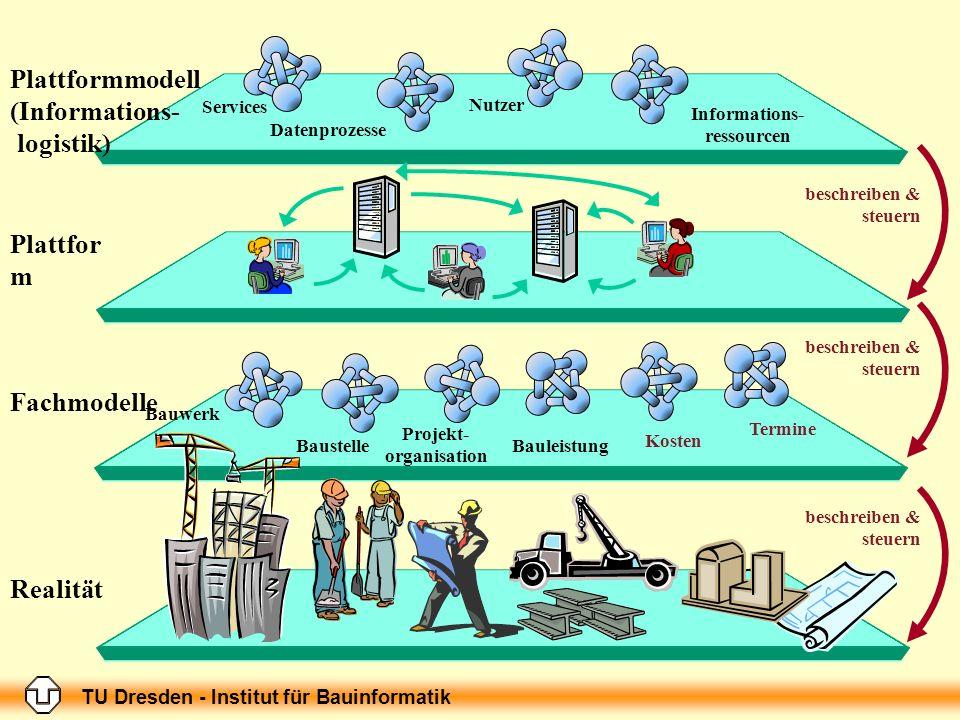 TU Dresden - Institut für Bauinformatik Services Datenprozesse Informations- ressourcen Nutzer Plattformmodell (Informations- logistik) beschreiben &
