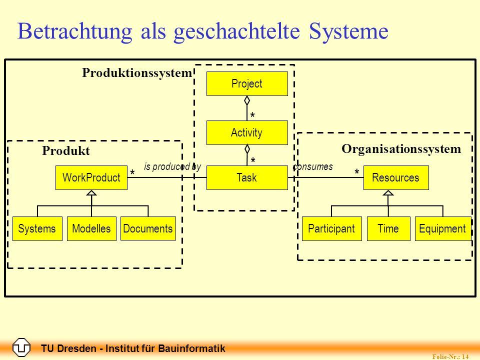 TU Dresden - Institut für Bauinformatik Folie-Nr.: 14 Betrachtung als geschachtelte Systeme Project Activity TaskWorkProductResources SystemsParticipa