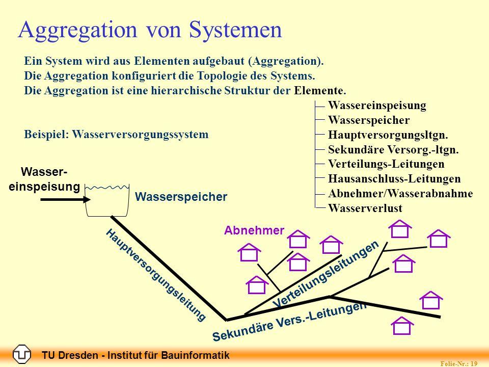 TU Dresden - Institut für Bauinformatik Folie-Nr.: 19 Abnehmer Verteilungsleitungen Sekundäre Vers.-Leitungen Hauptversorgungsleitung Aggregation von