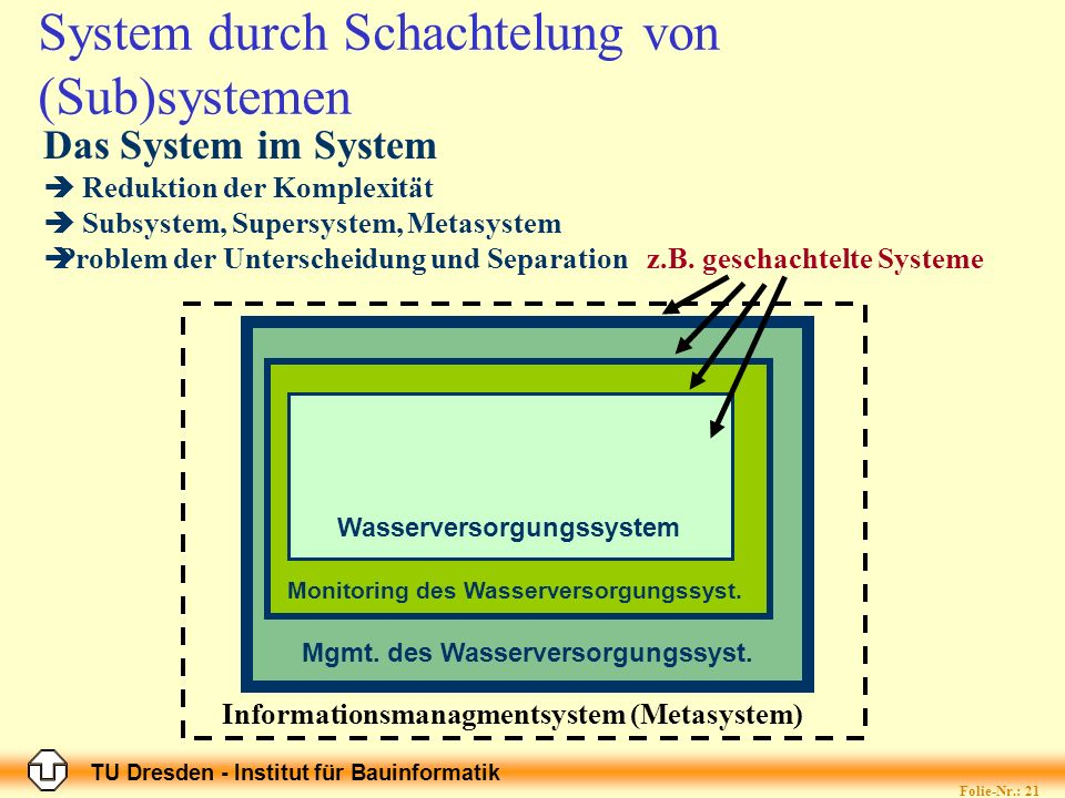 TU Dresden - Institut für Bauinformatik Folie-Nr.: 21 System durch Schachtelung von (Sub)systemen Wasserversorgungssystem Mgmt. des Wasserversorgungss