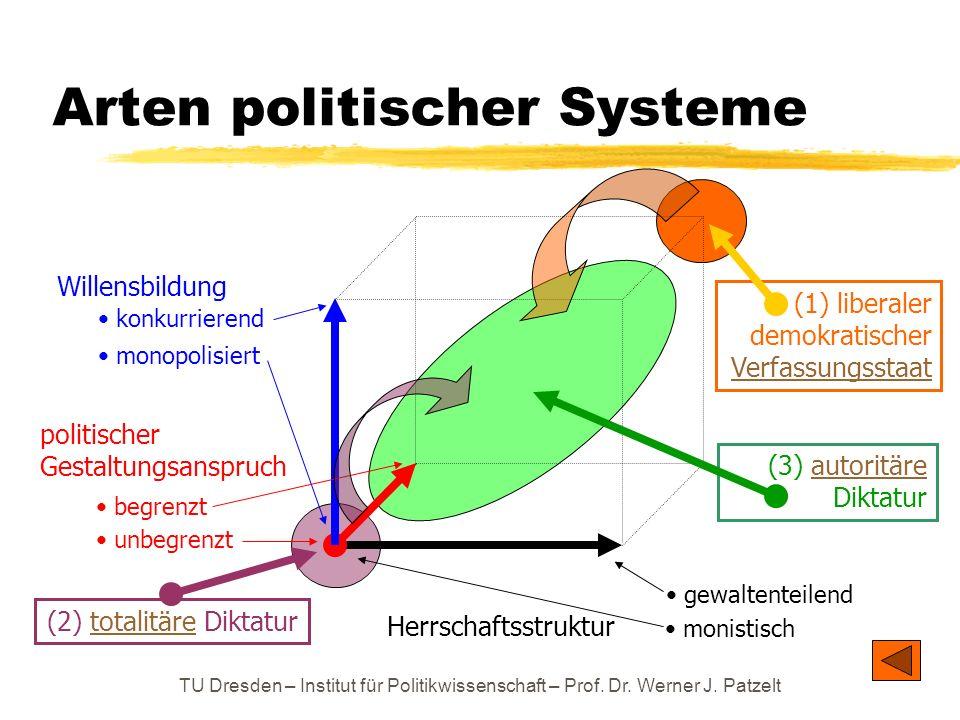TU Dresden – Institut für Politikwissenschaft – Prof. Dr. Werner J. Patzelt Arten politischer Systeme Herrschaftsstruktur Willensbildung monistisch ge