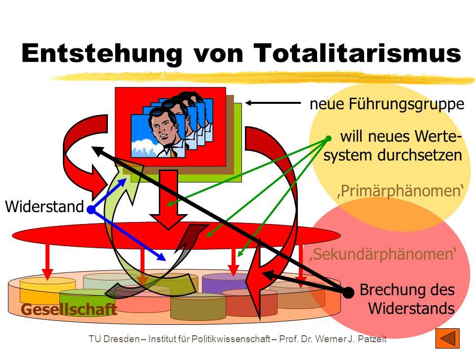 TU Dresden – Institut für Politikwissenschaft – Prof. Dr. Werner J. Patzelt Gesellschaft Entstehung von Totalitarismus neue Führungsgruppe Widerstand