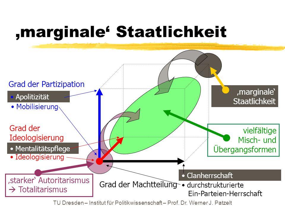 TU Dresden – Institut für Politikwissenschaft – Prof. Dr. Werner J. Patzelt marginale Staatlichkeit Grad der Machtteilung Grad der Partizipation durch