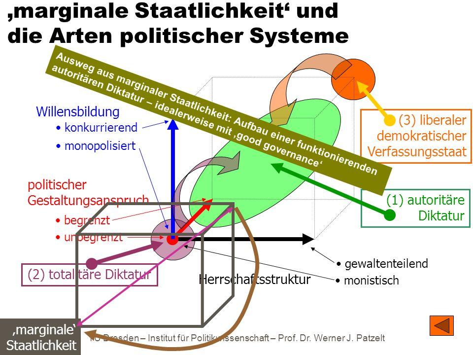 TU Dresden – Institut für Politikwissenschaft – Prof. Dr. Werner J. Patzelt marginale Staatlichkeit marginale Staatlichkeit und die Arten politischer