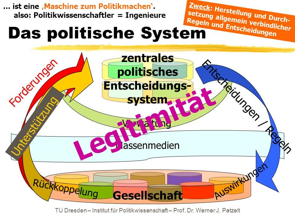 TU Dresden – Institut für Politikwissenschaft – Prof. Dr. Werner J. Patzelt Das politische System Massenmedien Gesellschaft Verwaltung Forderungen Unt