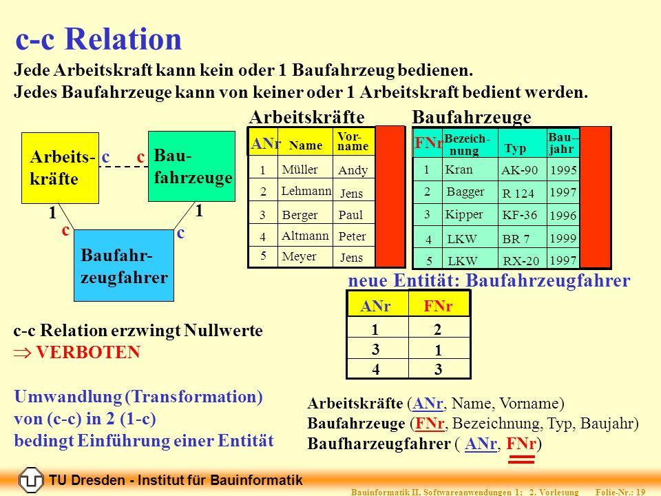 TU Dresden - Institut für Bauinformatik Folie-Nr.: 18 Bauinformatik II, Softwareanwendungen 1; 2.
