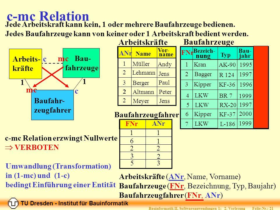 TU Dresden - Institut für Bauinformatik Folie-Nr.: 20 Bauinformatik II, Softwareanwendungen 1; 2.