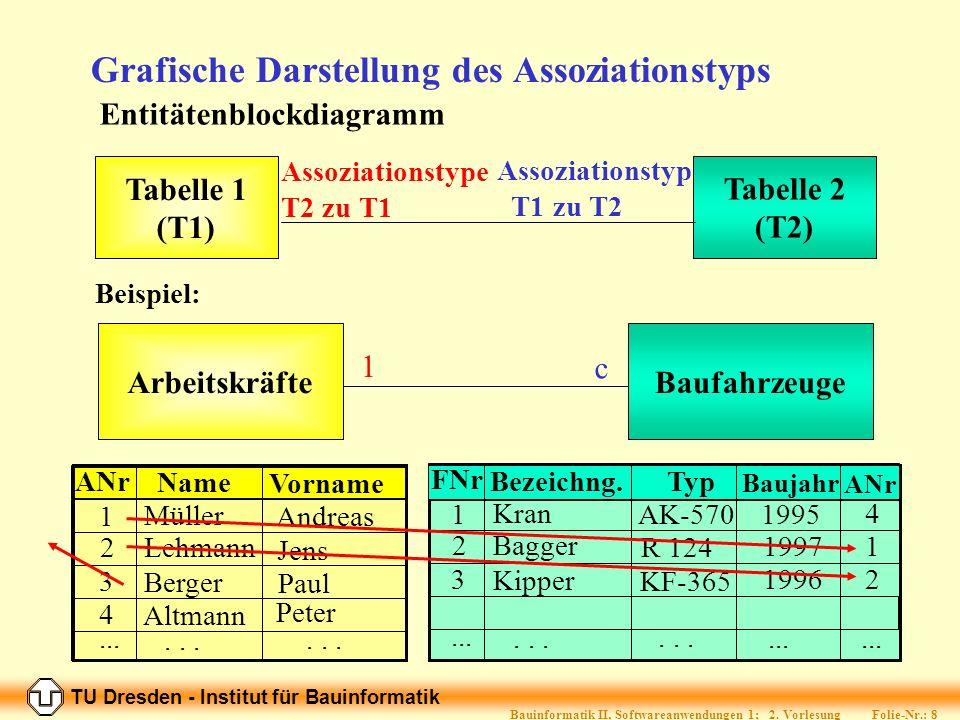 TU Dresden - Institut für Bauinformatik Folie-Nr.: 8 Bauinformatik II, Softwareanwendungen 1; 2.