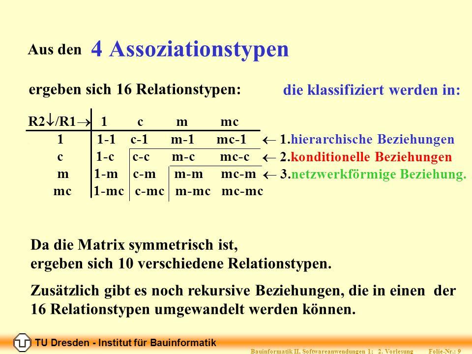 TU Dresden - Institut für Bauinformatik Folie-Nr.: 9 Bauinformatik II, Softwareanwendungen 1; 2.