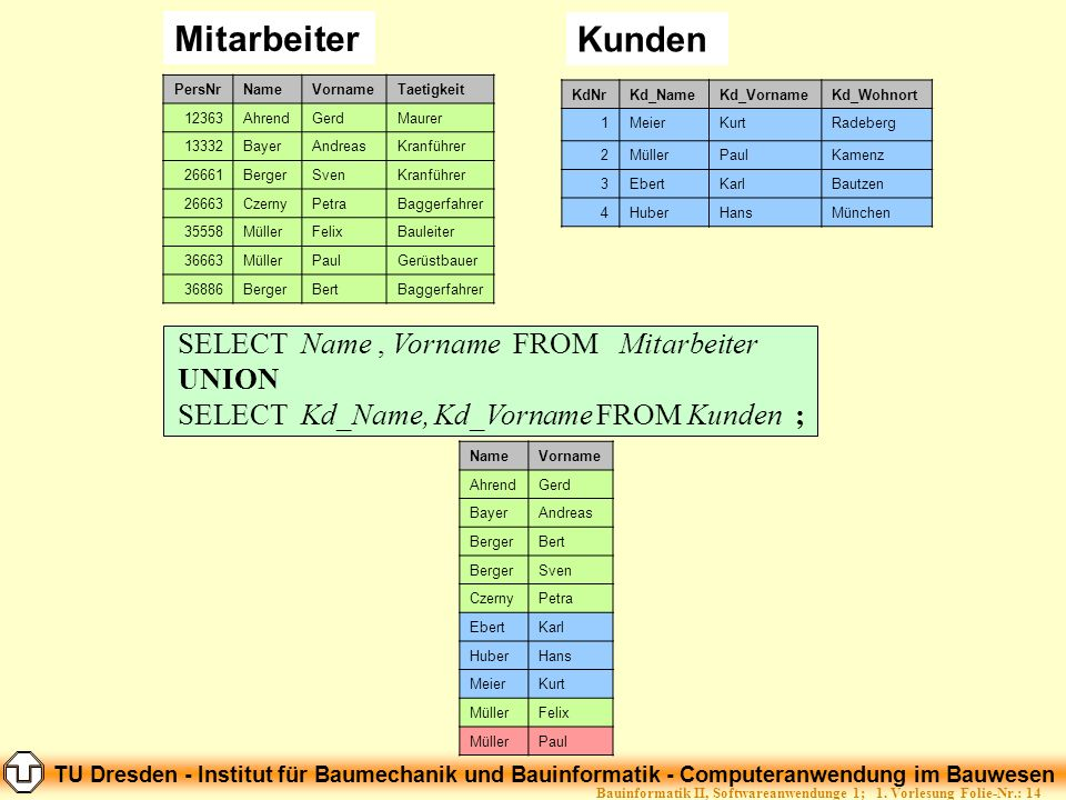 TU Dresden - Institut für Baumechanik und Bauinformatik - Computeranwendung im Bauwesen Folie-Nr.: 14Bauinformatik II, Softwareanwendunge 1; 1. Vorles